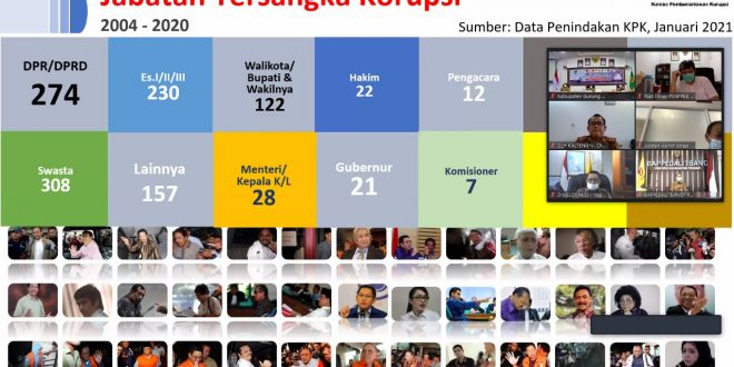 Inspektorat Kota Palangka Raya ikuti Rapat Koordinasi Program Pencegahan Korupsi pada Pemerintah Daerah Se- Kalimantan Tengah Tahun 2021